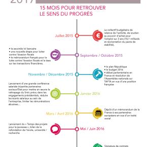 L'agenda des réformes de la Motion B : 15 mois pour retrouver le sens duprogrès